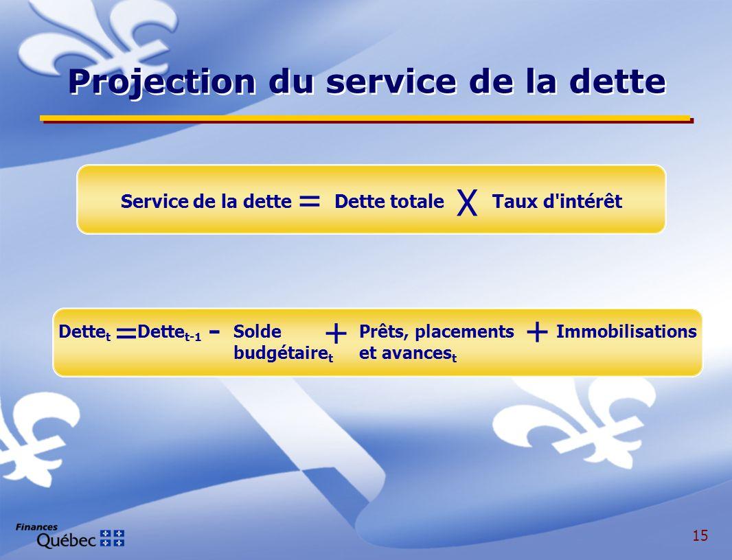 15 Service de la dette Dette totale Taux d intérêt X = Dette t Dette t-1 Solde Prêts, placements Immobilisations budgétaire t et avances t =+ -+ Projection du service de la dette