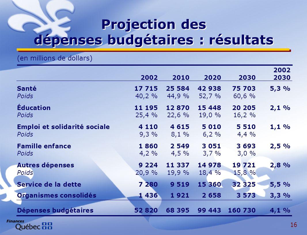 16 Projection des dépenses budgétaires : résultats (en millions de dollars) 2002 20022010202020302030 Santé17 71525 58442 93875 7035,3 % Poids40,2 %44,9 %52,7 %60,6 % Éducation 11 19512 87015 44820 2052,1 % Poids25,4 %22,6 %19,0 %16,2 % Emploi et solidarité sociale 4 1104 6155 0105 5101,1 % Poids9,3 %8,1 %6,2 %4,4 % Famille enfance 1 8602 5493 0513 6932,5 % Poids 4,2 %4,5 %3,7 %3,0 % Autres dépenses 9 22411 33714 97819 7212,8 % Poids 20,9 %19,9 %18,4 %15,8 % Service de la dette7 2809 51915 36032 3255,5 % Organismes consolidés1 4361 9212 6583 5733,3 % Dépenses budgétaires 52 82068 39599 443160 7304,1 %