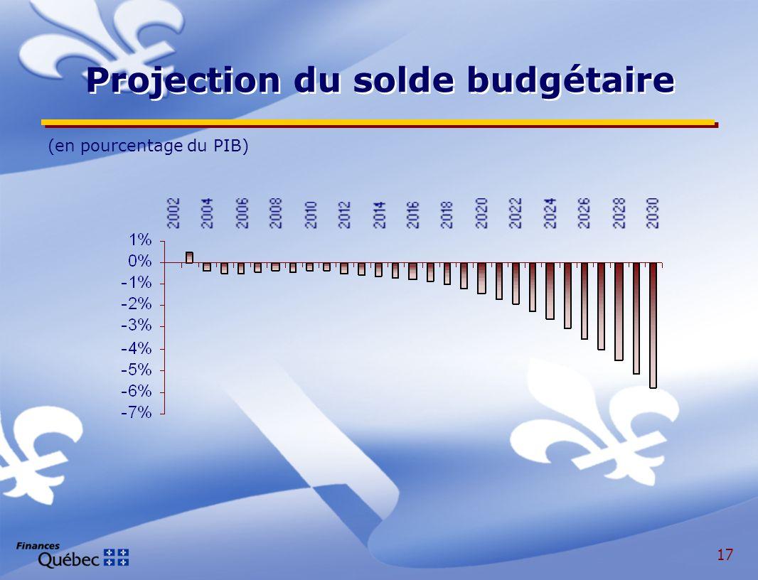 17 (en pourcentage du PIB) Projection du solde budgétaire