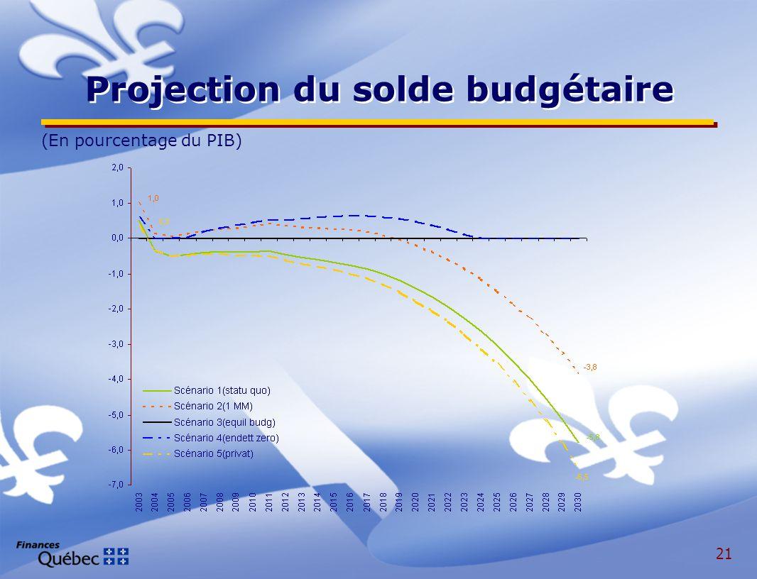21 Projection du solde budgétaire (En pourcentage du PIB)