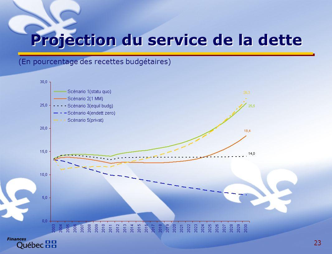 23 Projection du service de la dette (En pourcentage des recettes budgétaires)