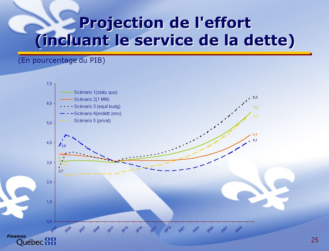 25 Projection de l effort (incluant le service de la dette) (En pourcentage du PIB)