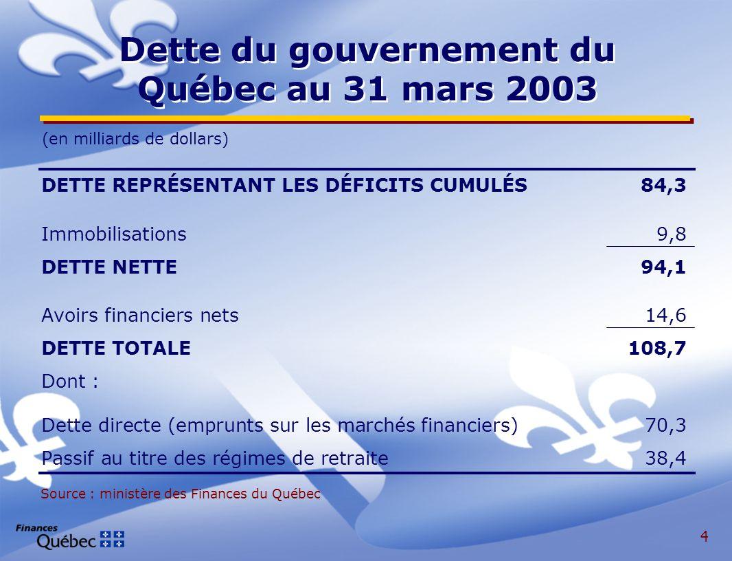 4 Dette du gouvernement du Québec au 31 mars 2003 DETTE REPRÉSENTANT LES DÉFICITS CUMULÉS84,3 Immobilisations9,8 DETTE NETTE94,1 Avoirs financiers nets14,6 DETTE TOTALE108,7 Dont : Dette directe (emprunts sur les marchés financiers)70,3 Passif au titre des régimes de retraite38,4 (en milliards de dollars) Source : ministère des Finances du Québec