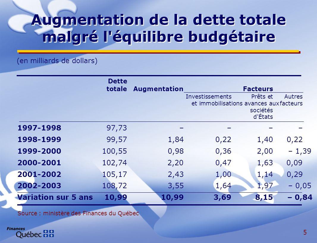 6 Le Québec demeure l une des provinces les plus endettées Comparaison de l endettement des provinces au 31 mars 2002 (Dette nette en pourcentage du PIB) Source : ministère des Finances Canada - Tableaux de références financiers