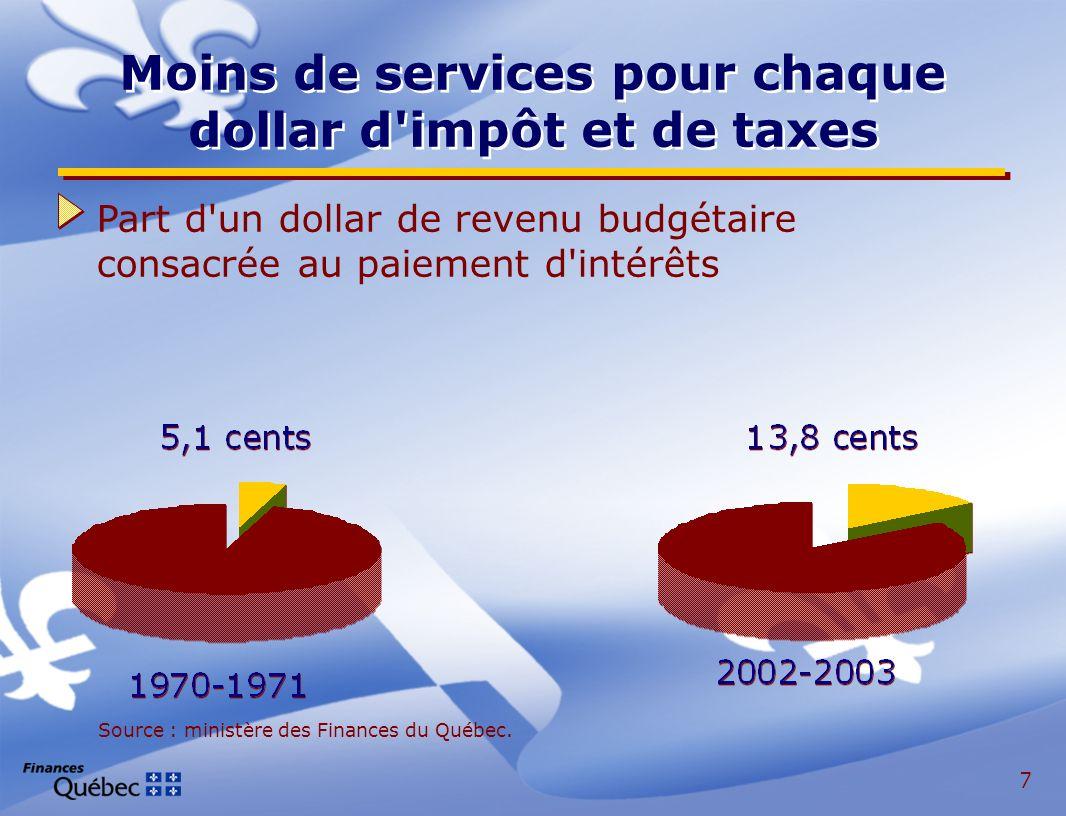 7 Moins de services pour chaque dollar d impôt et de taxes Source : ministère des Finances du Québec.