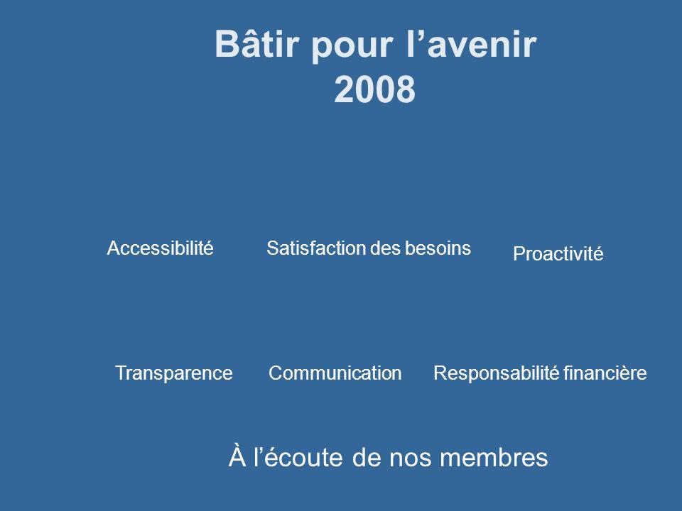 Bâtir pour lavenir 2008 CommunicationTransparence Satisfaction des besoins Proactivité Responsabilité financière Accessibilité À lécoute de nos membre