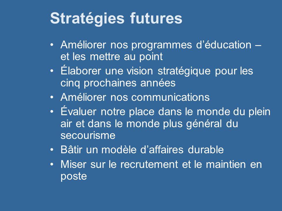 Stratégies futures Améliorer nos programmes déducation – et les mettre au point Élaborer une vision stratégique pour les cinq prochaines années Amélio
