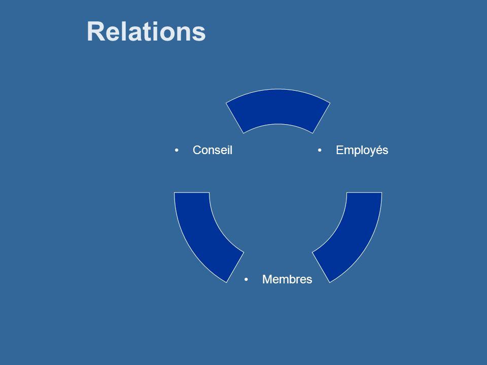 Relations Employés Membres Conseil