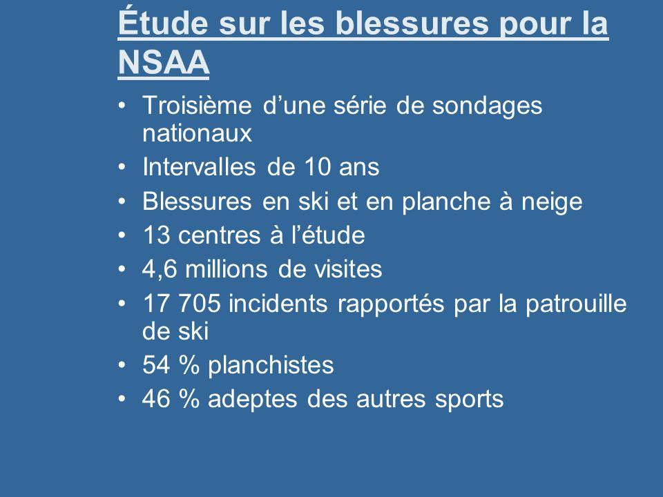 Étude sur les blessures pour la NSAA Troisième dune série de sondages nationaux Intervalles de 10 ans Blessures en ski et en planche à neige 13 centre