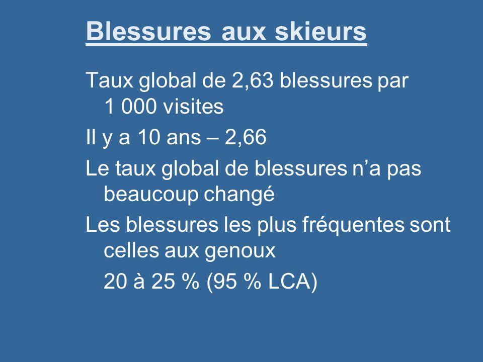 Blessures aux skieurs Taux global de 2,63 blessures par 1 000 visites Il y a 10 ans – 2,66 Le taux global de blessures na pas beaucoup changé Les blessures les plus fréquentes sont celles aux genoux 20 à 25 % (95 % LCA)