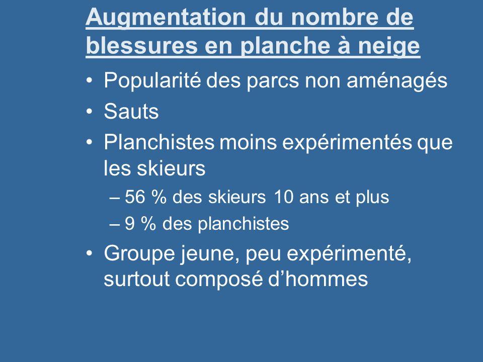 Augmentation du nombre de blessures en planche à neige Popularité des parcs non aménagés Sauts Planchistes moins expérimentés que les skieurs –56 % de