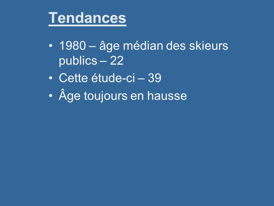 Tendances 1980 – âge médian des skieurs publics – 22 Cette étude-ci – 39 Âge toujours en hausse