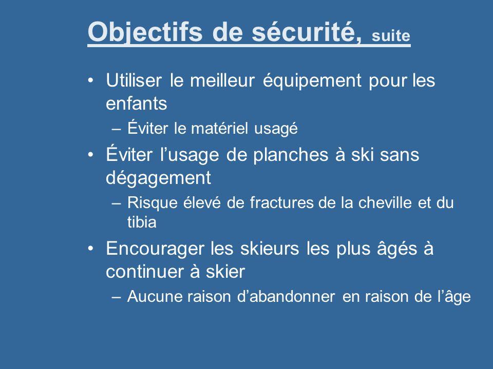 Objectifs de sécurité, suite Utiliser le meilleur équipement pour les enfants –Éviter le matériel usagé Éviter lusage de planches à ski sans dégagemen