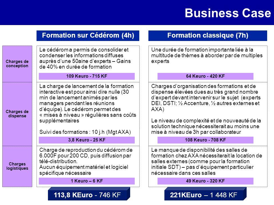 Business Case Formation sur Cédérom (4h) Une durée de formation importante liée à la multitude de thèmes à aborder par de multiples experts Charges do