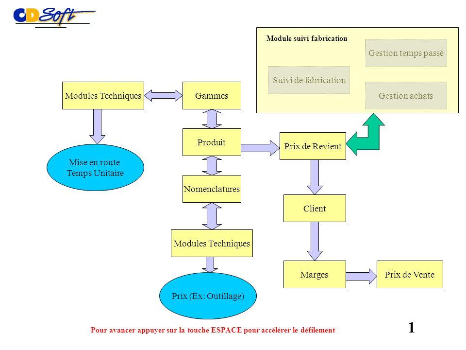 Charge totale affichée en temps réel Total Mise en Route Total coût variable Total main doeuvre Coût de la ligne Total frais fixes 10
