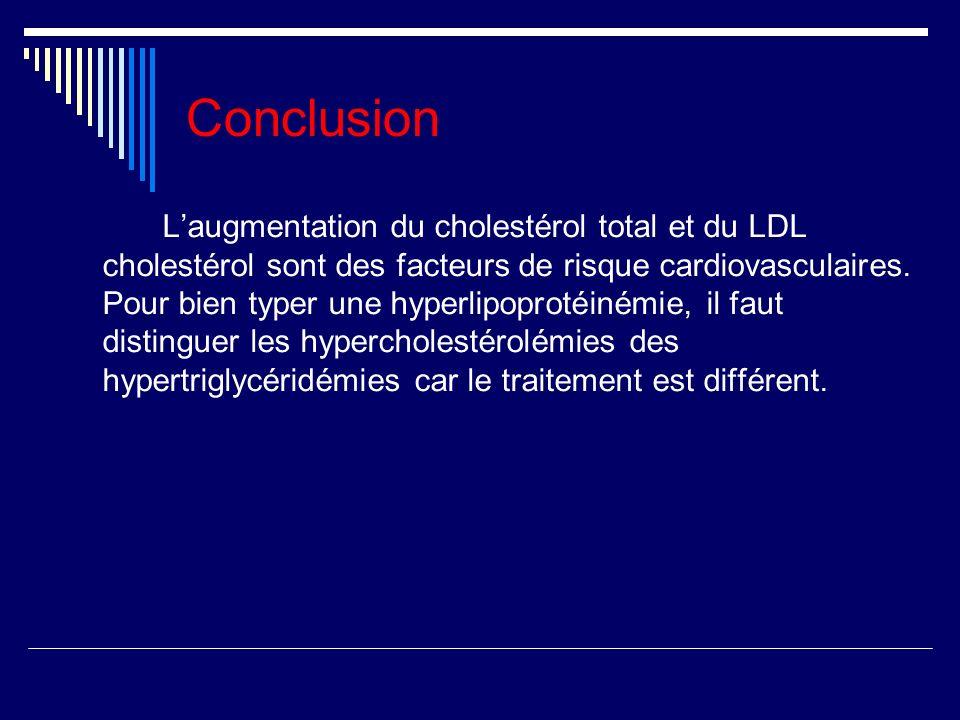 Conclusion Laugmentation du cholestérol total et du LDL cholestérol sont des facteurs de risque cardiovasculaires.
