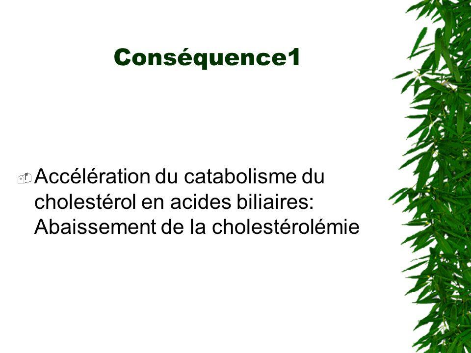 Conséquence1 Accélération du catabolisme du cholestérol en acides biliaires: Abaissement de la cholestérolémie