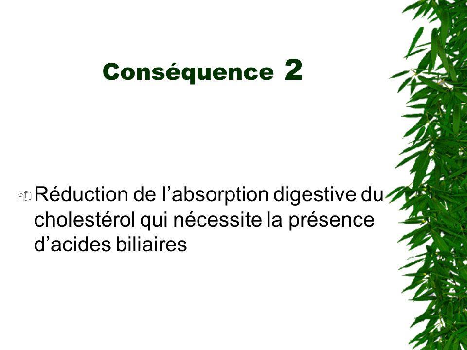 Conséquence 2 Réduction de labsorption digestive du cholestérol qui nécessite la présence dacides biliaires