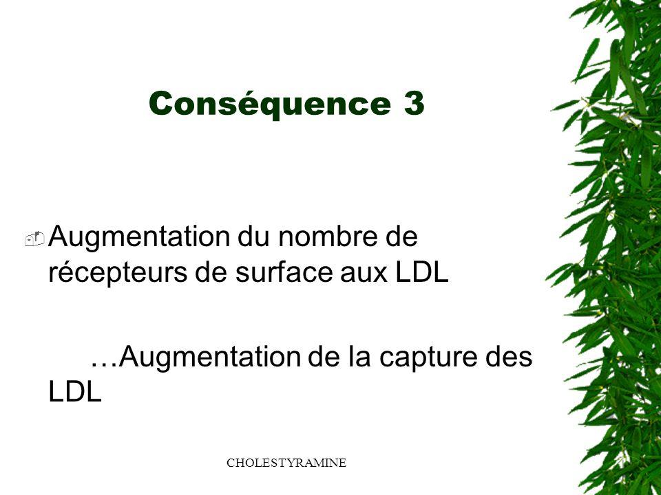 CHOLESTYRAMINE Conséquence 3 Augmentation du nombre de récepteurs de surface aux LDL …Augmentation de la capture des LDL