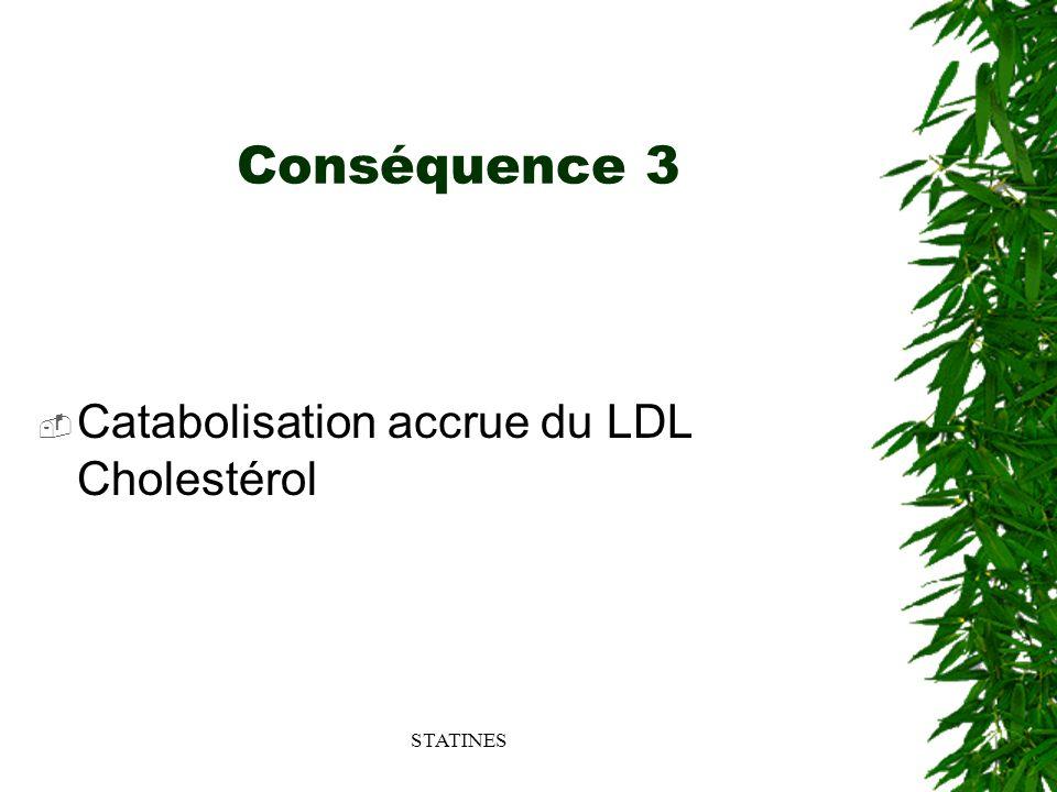 STATINES Conséquence 3 Catabolisation accrue du LDL Cholestérol