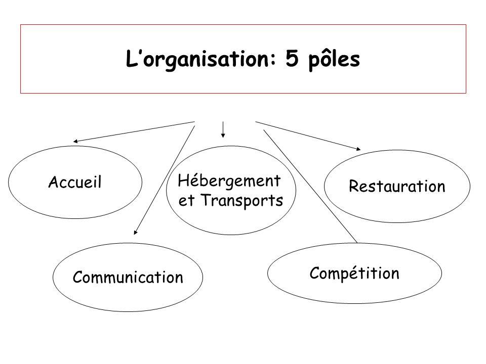 Lorganisation: 5 pôles Accueil Restauration Hébergement et Transports Communication Compétition