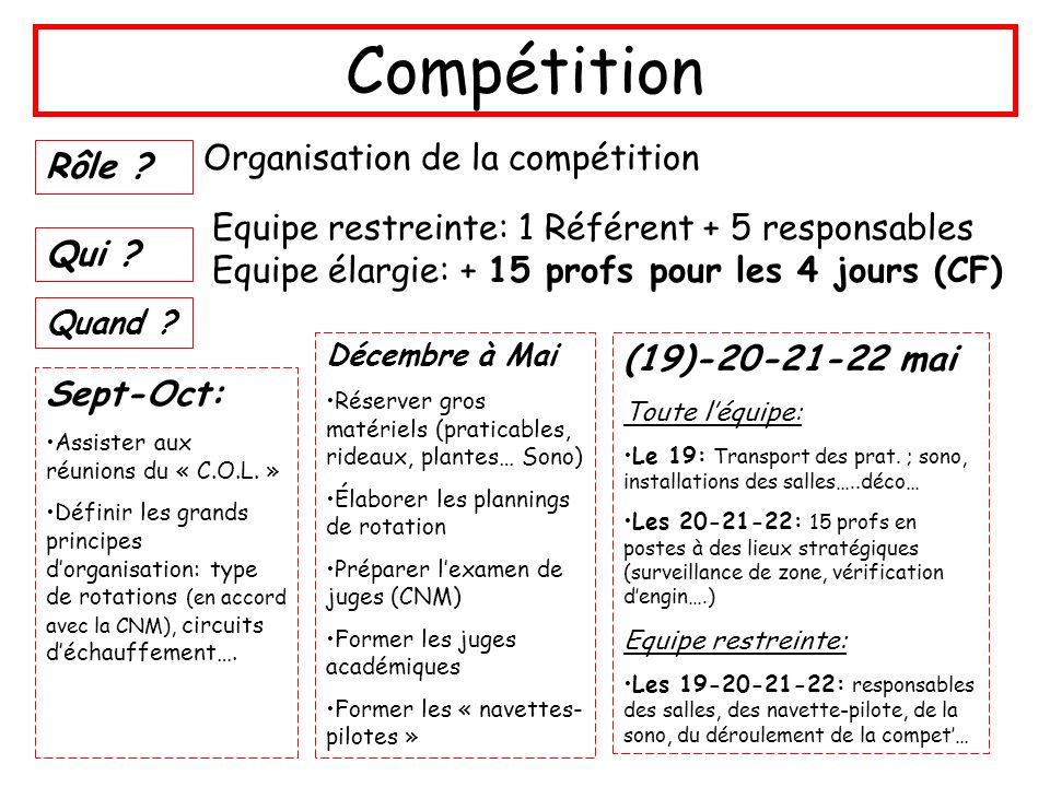 Compétition Rôle ? Organisation de la compétition Qui ? Equipe restreinte: 1 Référent + 5 responsables Equipe élargie: + 15 profs pour les 4 jours (CF