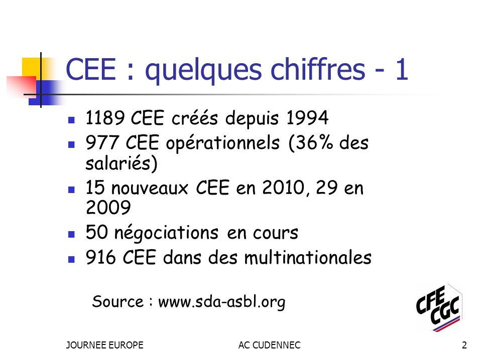 JOURNEE EUROPEAC CUDENNEC2 CEE : quelques chiffres - 1 1189 CEE créés depuis 1994 977 CEE opérationnels (36% des salariés) 15 nouveaux CEE en 2010, 29 en 2009 50 négociations en cours 916 CEE dans des multinationales Source : www.sda-asbl.org