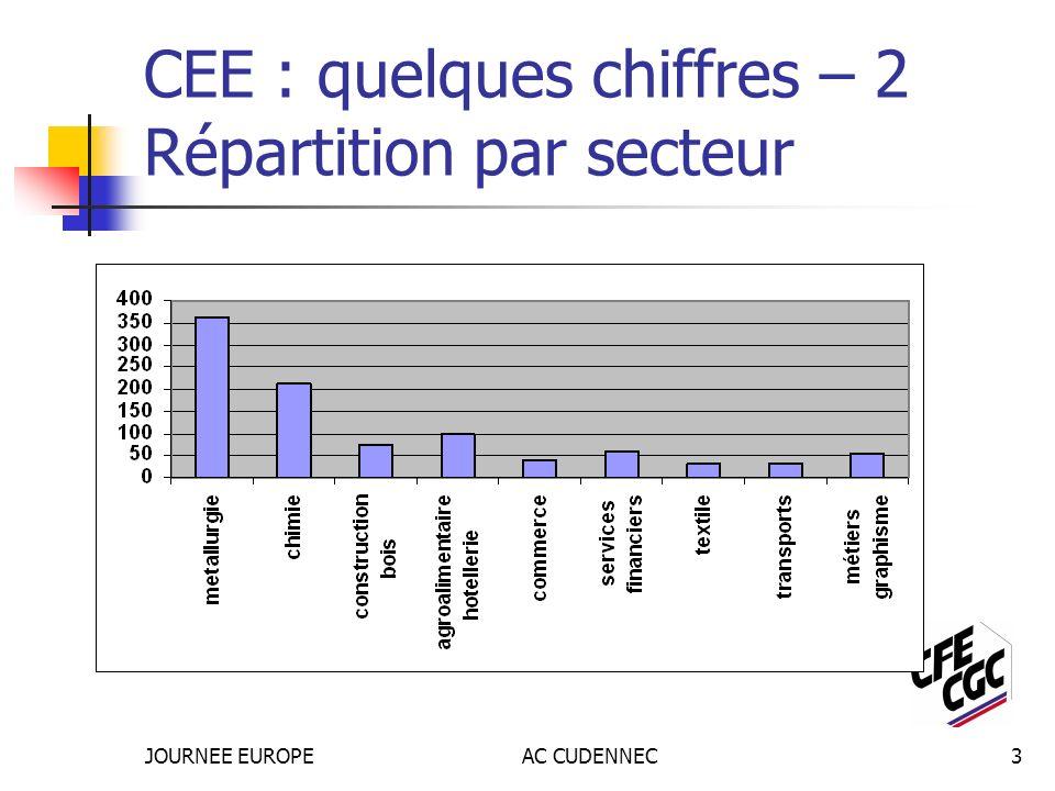 JOURNEE EUROPEAC CUDENNEC3 CEE : quelques chiffres – 2 Répartition par secteur
