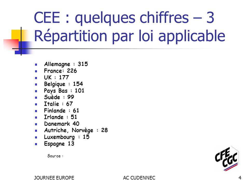 JOURNEE EUROPEAC CUDENNEC4 CEE : quelques chiffres – 3 Répartition par loi applicable Allemagne : 315 France: 226 UK : 177 Belgique : 154 Pays Bas : 1