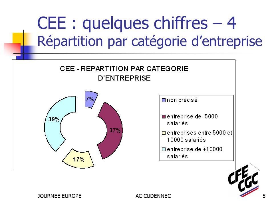 JOURNEE EUROPEAC CUDENNEC5 CEE : quelques chiffres – 4 Répartition par catégorie dentreprise