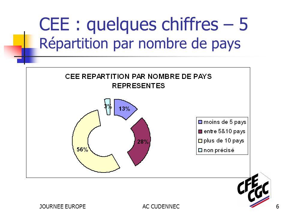 JOURNEE EUROPEAC CUDENNEC6 CEE : quelques chiffres – 5 Répartition par nombre de pays