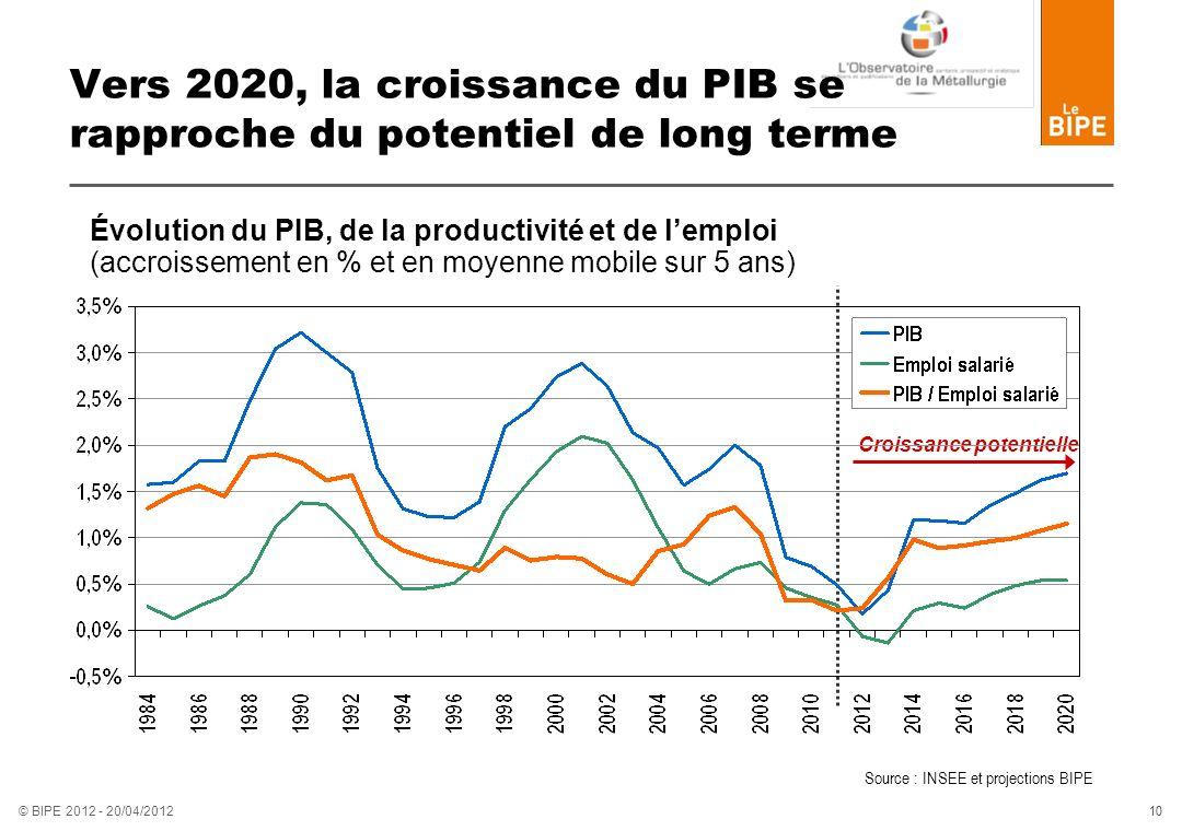 10 © BIPE 2012 - 20/04/2012 Vers 2020, la croissance du PIB se rapproche du potentiel de long terme Évolution du PIB, de la productivité et de lemploi