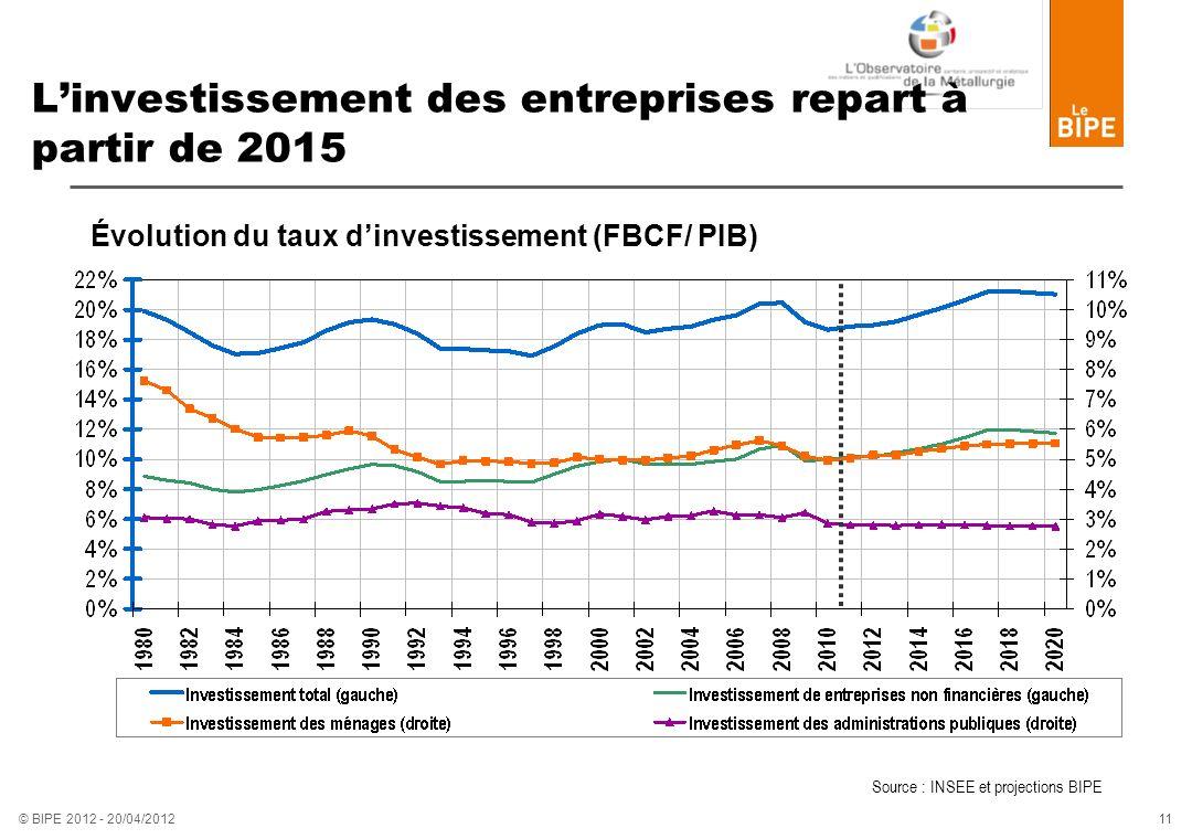 11 © BIPE 2012 - 20/04/2012 Linvestissement des entreprises repart à partir de 2015 Évolution du taux dinvestissement (FBCF/ PIB) Source : INSEE et pr