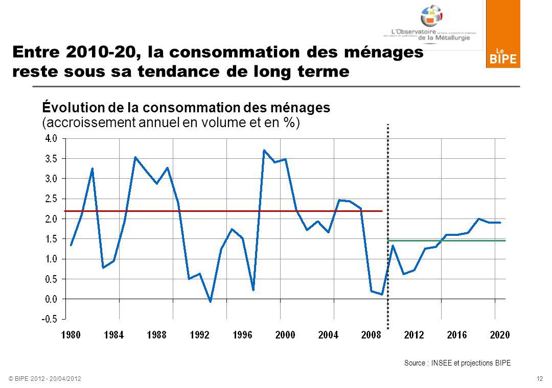 12 © BIPE 2012 - 20/04/2012 Entre 2010-20, la consommation des ménages reste sous sa tendance de long terme Évolution de la consommation des ménages (