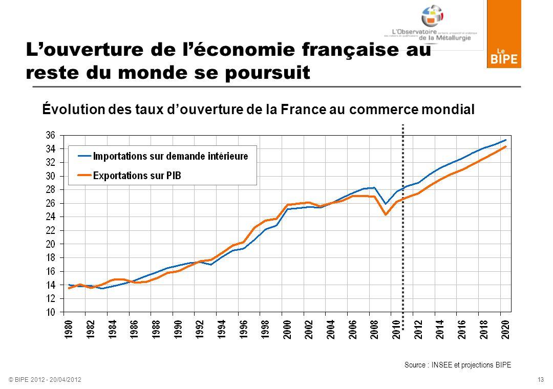 13 © BIPE 2012 - 20/04/2012 Louverture de léconomie française au reste du monde se poursuit Évolution des taux douverture de la France au commerce mon