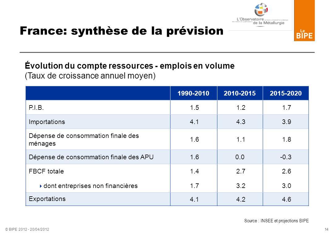 14 © BIPE 2012 - 20/04/2012 France: synthèse de la prévision 1990-20102010-20152015-2020 P.I.B. 1.5 1.2 1.7 Importations 4.1 4.3 3.9 Dépense de consom