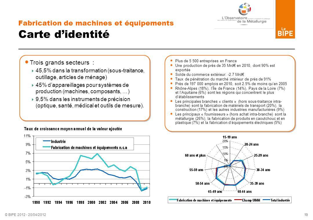 19 © BIPE 2012 - 20/04/2012 Fabrication de machines et équipements Carte didentité Trois grands secteurs : 45,5% dans la transformation (sous-traitanc