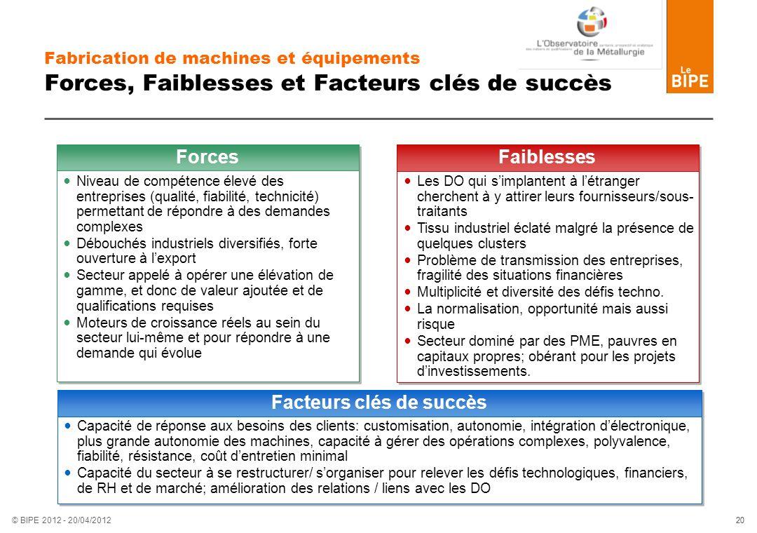 20 © BIPE 2012 - 20/04/2012 Fabrication de machines et équipements Forces, Faiblesses et Facteurs clés de succès Niveau de compétence élevé des entrep