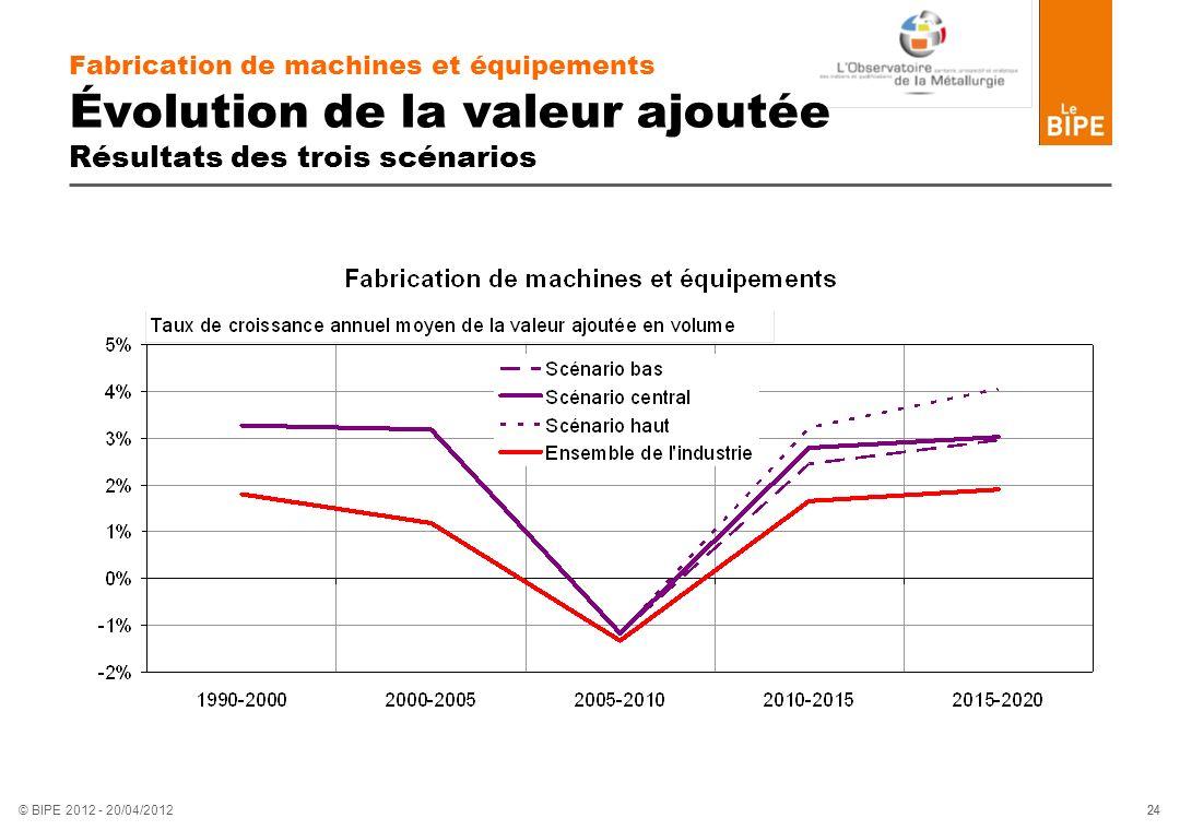 24 © BIPE 2012 - 20/04/2012 Fabrication de machines et équipements Évolution de la valeur ajoutée Résultats des trois scénarios