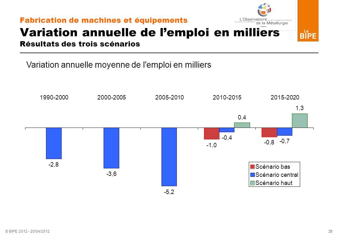 25 © BIPE 2012 - 20/04/2012 Fabrication de machines et équipements Variation annuelle de lemploi en milliers Résultats des trois scénarios -1,0 -0,8 -
