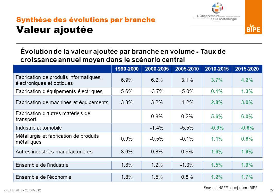 27 © BIPE 2012 - 20/04/2012 Synthèse des évolutions par branche Valeur ajoutée 1990-20002000-20052005-20102010-20152015-2020 Fabrication de produits i