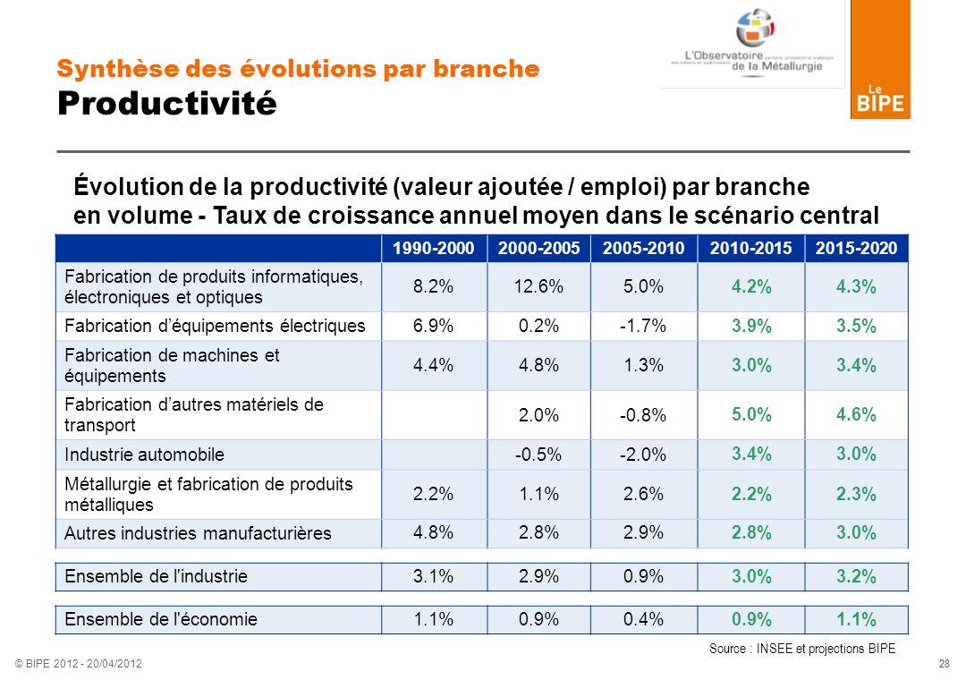 28 © BIPE 2012 - 20/04/2012 Synthèse des évolutions par branche Productivité 1990-20002000-20052005-20102010-20152015-2020 Fabrication de produits inf