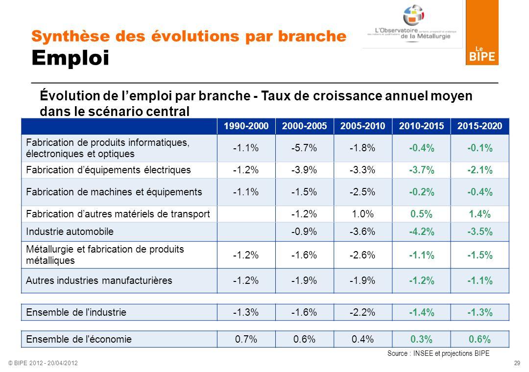 29 © BIPE 2012 - 20/04/2012 Synthèse des évolutions par branche Emploi 1990-20002000-20052005-20102010-20152015-2020 Fabrication de produits informati
