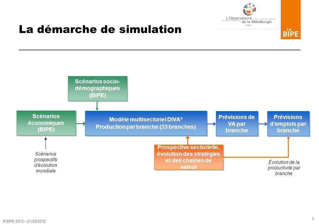 3 La démarche de simulation Scénarios économiques (BIPE) Modèle multisectoriel DIVA* Production par branche (33 branches) Modèle multisectoriel DIVA*