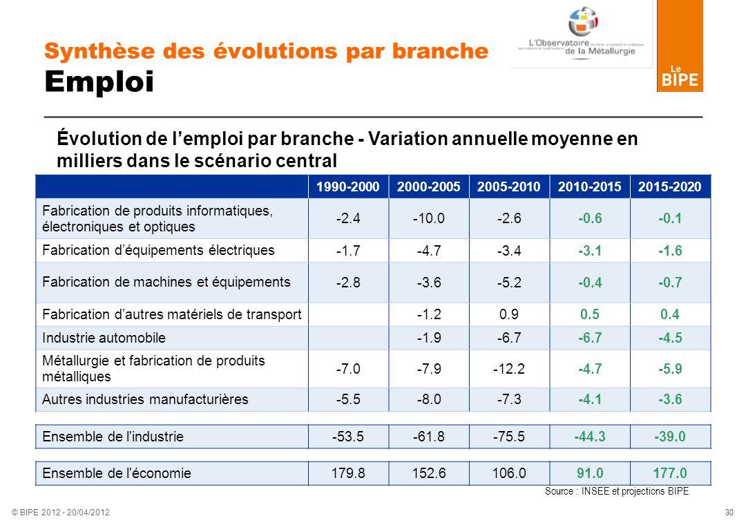 30 © BIPE 2012 - 20/04/2012 Synthèse des évolutions par branche Emploi 1990-20002000-20052005-20102010-20152015-2020 Fabrication de produits informati