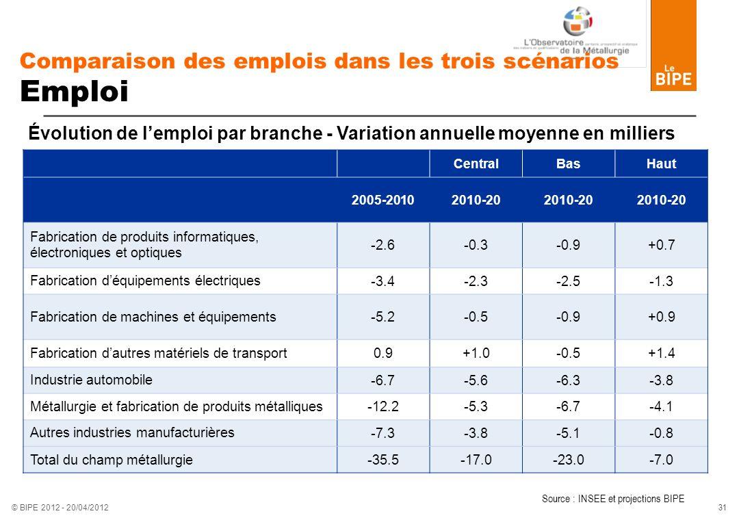 31 © BIPE 2012 - 20/04/2012 Comparaison des emplois dans les trois scénarios Emploi CentralBasHaut 2005-20102010-20 Fabrication de produits informatiq