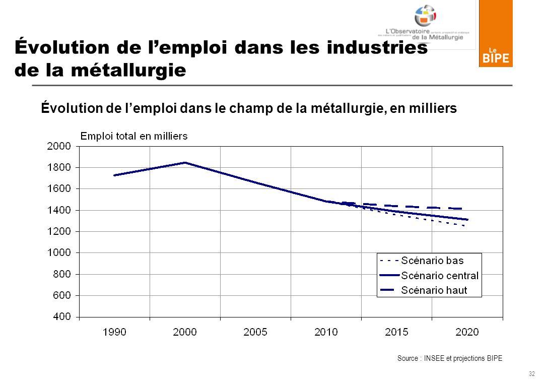 32 Évolution de lemploi dans les industries de la métallurgie Évolution de lemploi dans le champ de la métallurgie, en milliers Source : INSEE et proj