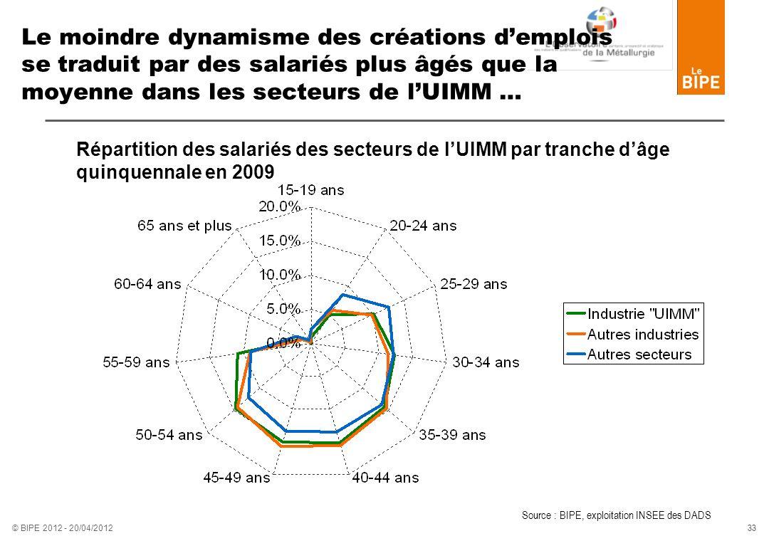 33 © BIPE 2012 - 20/04/2012 Le moindre dynamisme des créations demplois se traduit par des salariés plus âgés que la moyenne dans les secteurs de lUIM
