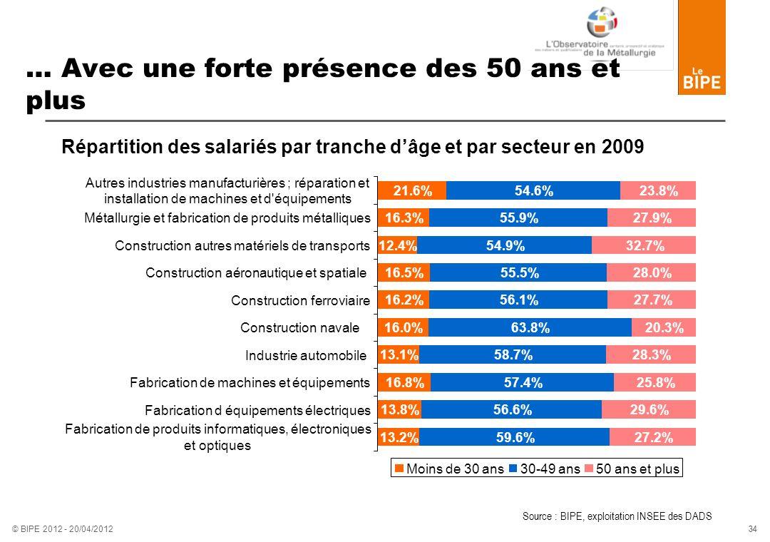 34 © BIPE 2012 - 20/04/2012 … Avec une forte présence des 50 ans et plus Répartition des salariés par tranche dâge et par secteur en 2009 Source : BIP