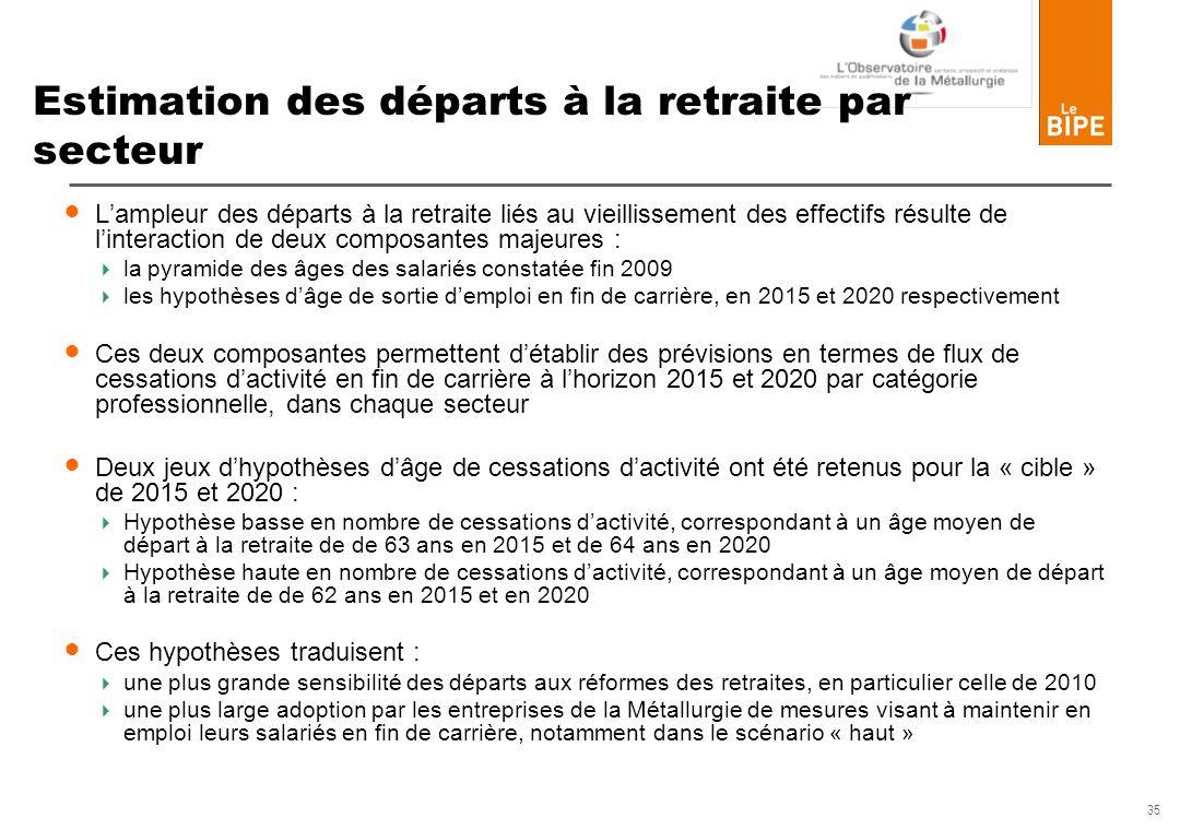 35 Estimation des départs à la retraite par secteur Lampleur des départs à la retraite liés au vieillissement des effectifs résulte de linteraction de